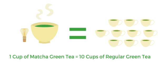 Health Benefits of Matcha Green Tea